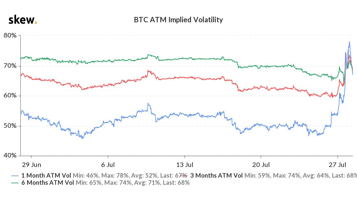 Los derivados de Bitcoin alcanzan su punto máximo a medida que los usuarios se vuelven codiciosos