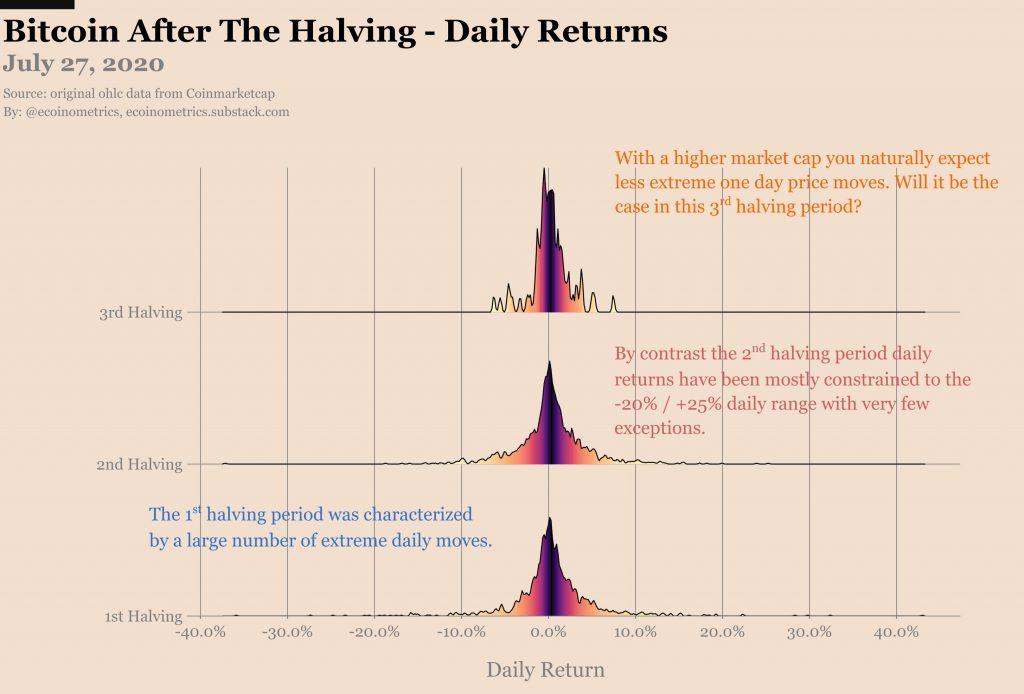 El aumento posterior a la mitad de Bitcoin a $ 10,000 no es como los otros