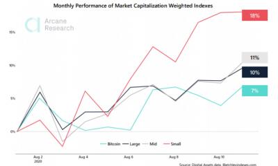 Bitcoin y Ethereum pierden la primera ronda de agosto ante las empresas de pequeña capitalización