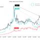Bitcoin P2P gana fuerza en los mercados fronterizos a medida que cae el volumen al contado