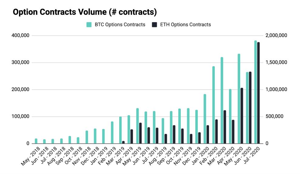 ¿Las opciones de Ethereum están ganando más interés que las opciones de Bitcoin?