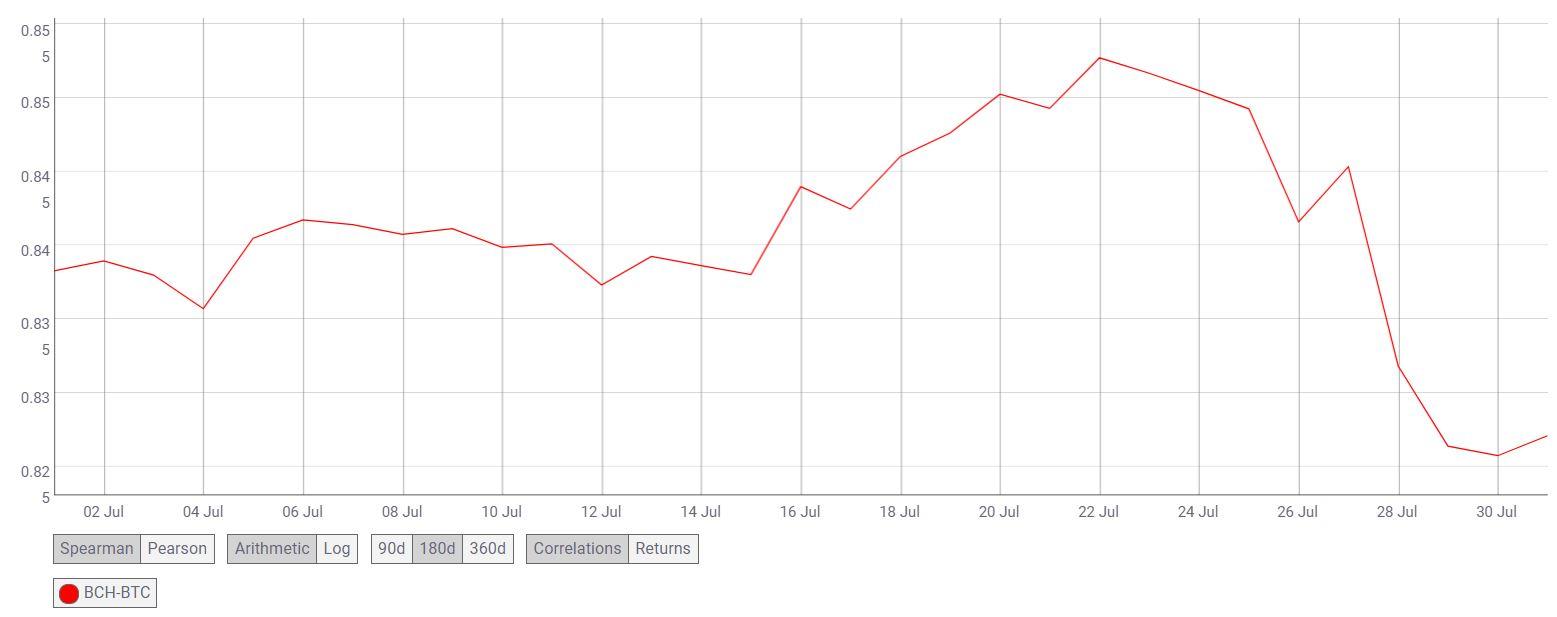 Análisis de precios a largo plazo de Bitcoin Cash: 01 de agosto
