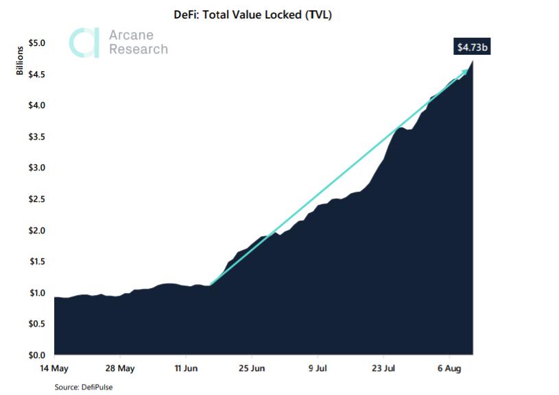 ¿Chainlink está montando la burbuja DeFi?