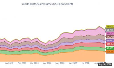 Bitcoin: los volúmenes globales de P2P suben a máximos de enero de 2018