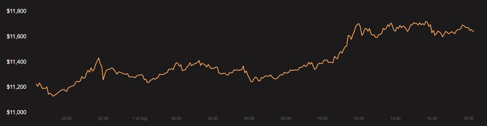 Decred, Binance Coin, Tezos Análisis de precios: 01 de agosto