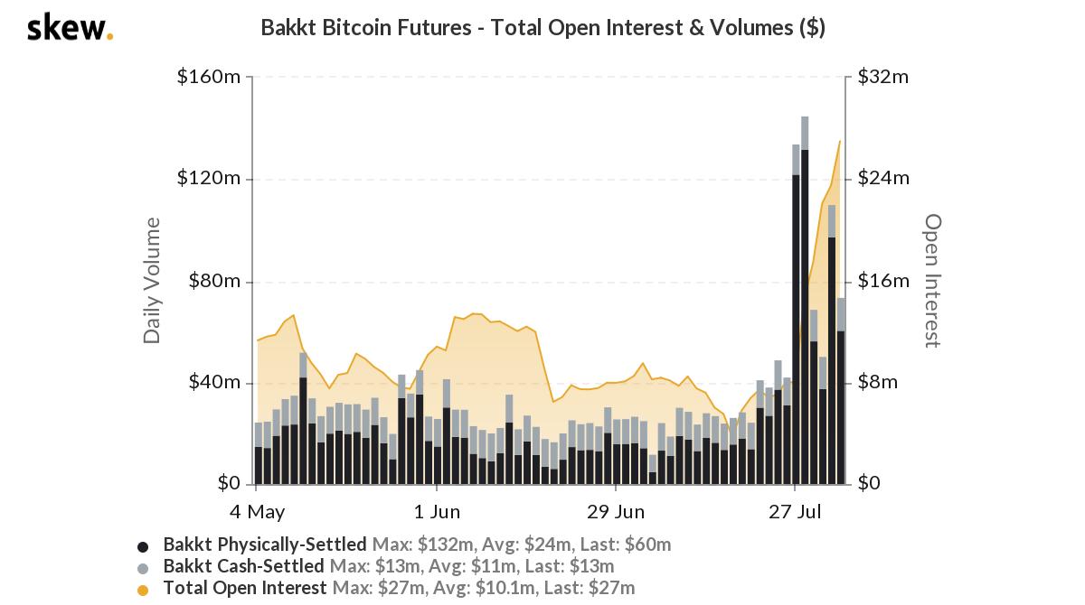 La entrega de Bitcoin de Bakkt en 2020 alcanza un mínimo anual