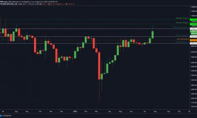 ¿Se cubrirá la brecha de Bitcoin CME a $ 9,665?