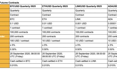 Cómo Binance está fortaleciendo su control sobre los mercados de derivados de Bitcoin y altcoin