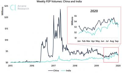 El volumen de Bitcoin en India crece a medida que surge nuevamente el temor a una prohibición