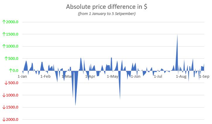 ¿La estrategia de Bitcoin de 'comprar hoy, vender mañana' siempre funciona?