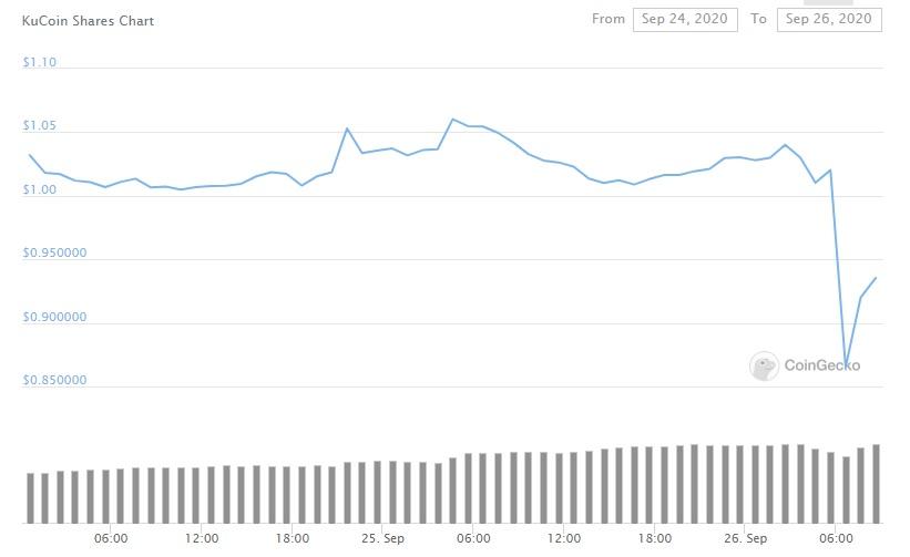 KuCoin informa 'incidente de seguridad' como $ 150 millones en Bitcoin, se toman ERC-20