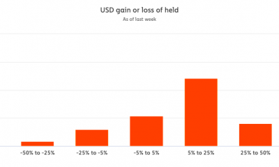 ¿Están los HODL de Bitcoin en una onda de choque?