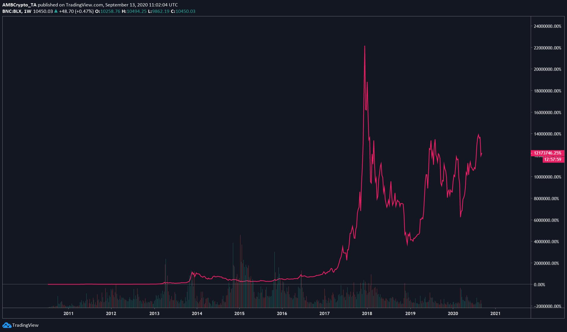 El crecimiento del 12.000.000% de Bitcoin no es una coincidencia