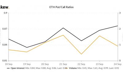 Etheruem se convierte en el tercer activo colateral cruzado en Binance Futures