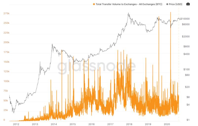 Bitcoin en los intercambios se moverá, ¿cambiará el precio?