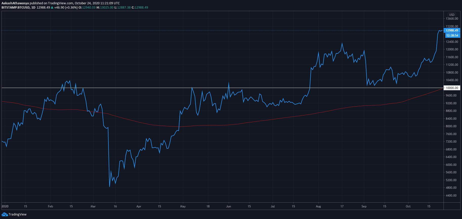 ¿Con qué frecuencia debería comprar Bitcoin?