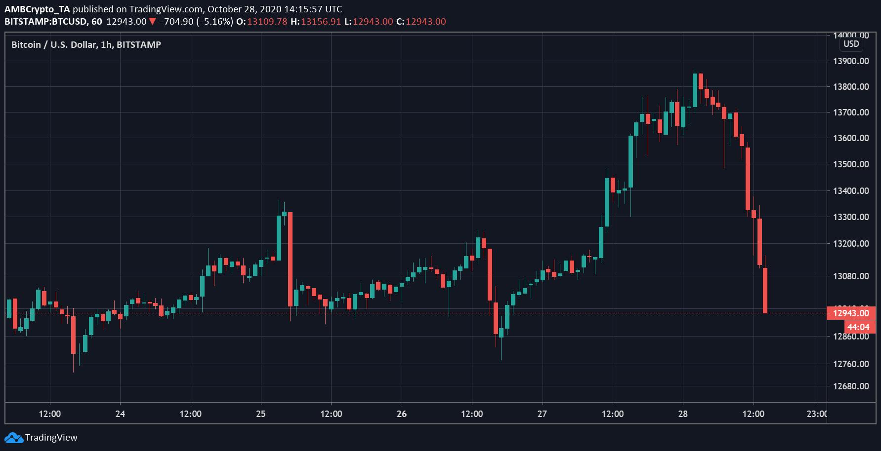 Bitcoin a $ 13K: calibrando el impacto del vencimiento de las opciones de 62k BTC