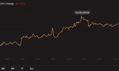 Análisis de precios de Litecoin, Algorand, DASH: 16 de octubre