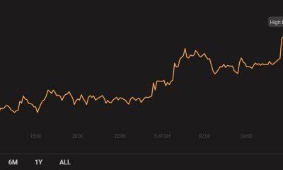 Binance Coin, Zcash, Dash Análisis de precios: 05 de octubre