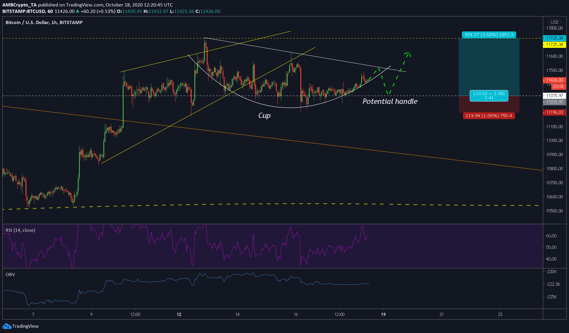 Análisis de precios de Bitcoin a corto plazo: 18 de octubre