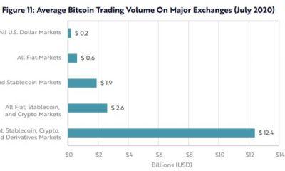 ¿Por qué la inversión de $ 423 millones de MicroStrategy no movió el precio de Bitcoin?