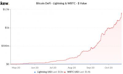 ¿Qué está impulsando el crecimiento de Wrapped Bitcoin este año?
