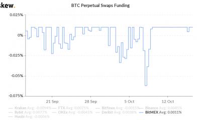 El interés abierto de XBTUSD en BitMEX vuelve al nivel de marzo