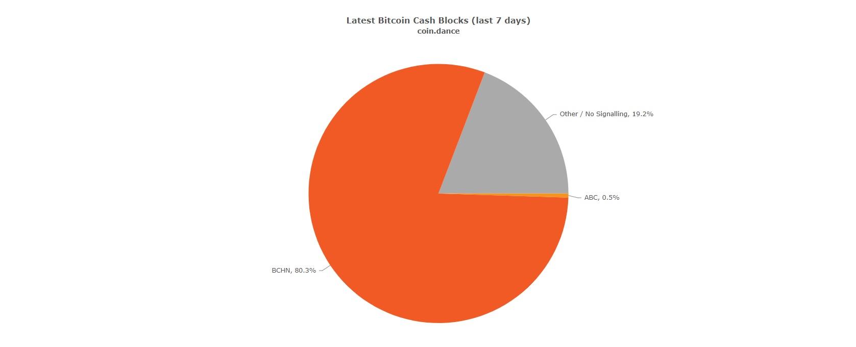 Kraken anuncia soporte para Bitcoin Cash Node mientras se avecina un hard fork