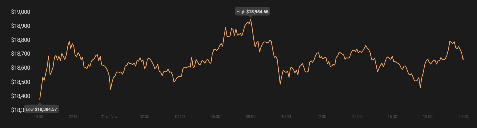 Bitcoin: el promedio del costo del dólar le brinda estos tres bajo rendimiento