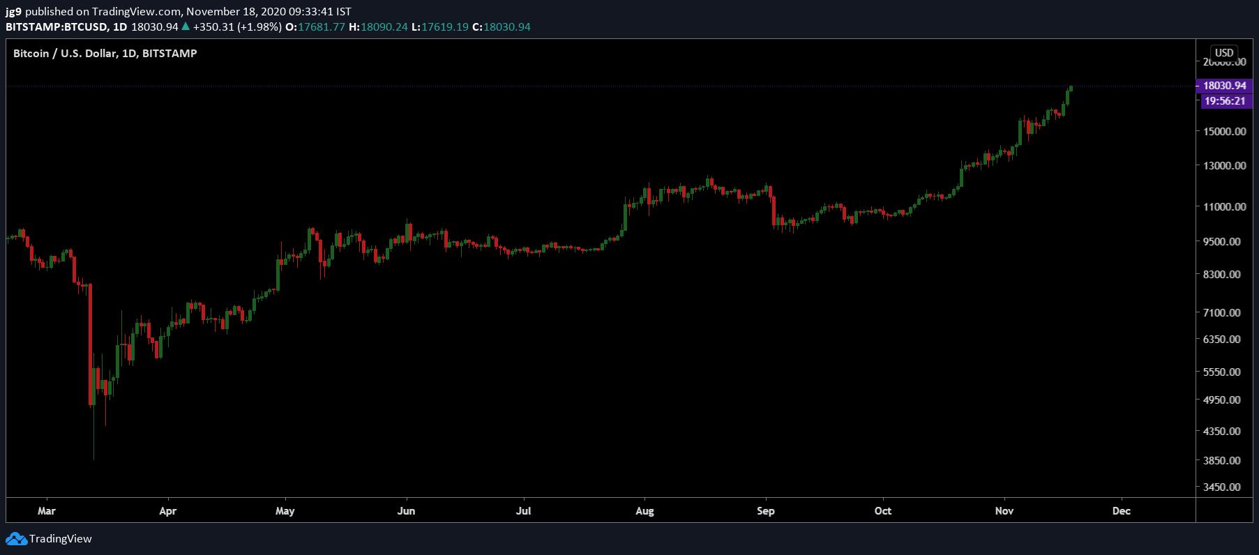Bitcoin se eleva a $ 18,000, el más alto hasta ahora en 2020