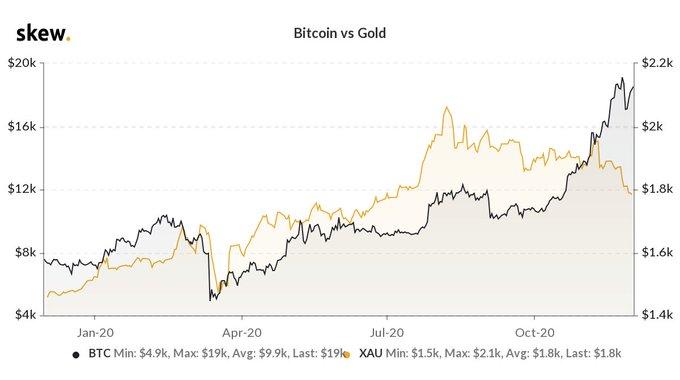Lo que significa el desacoplamiento de Bitcoin Gold para el precio de Bitcoin