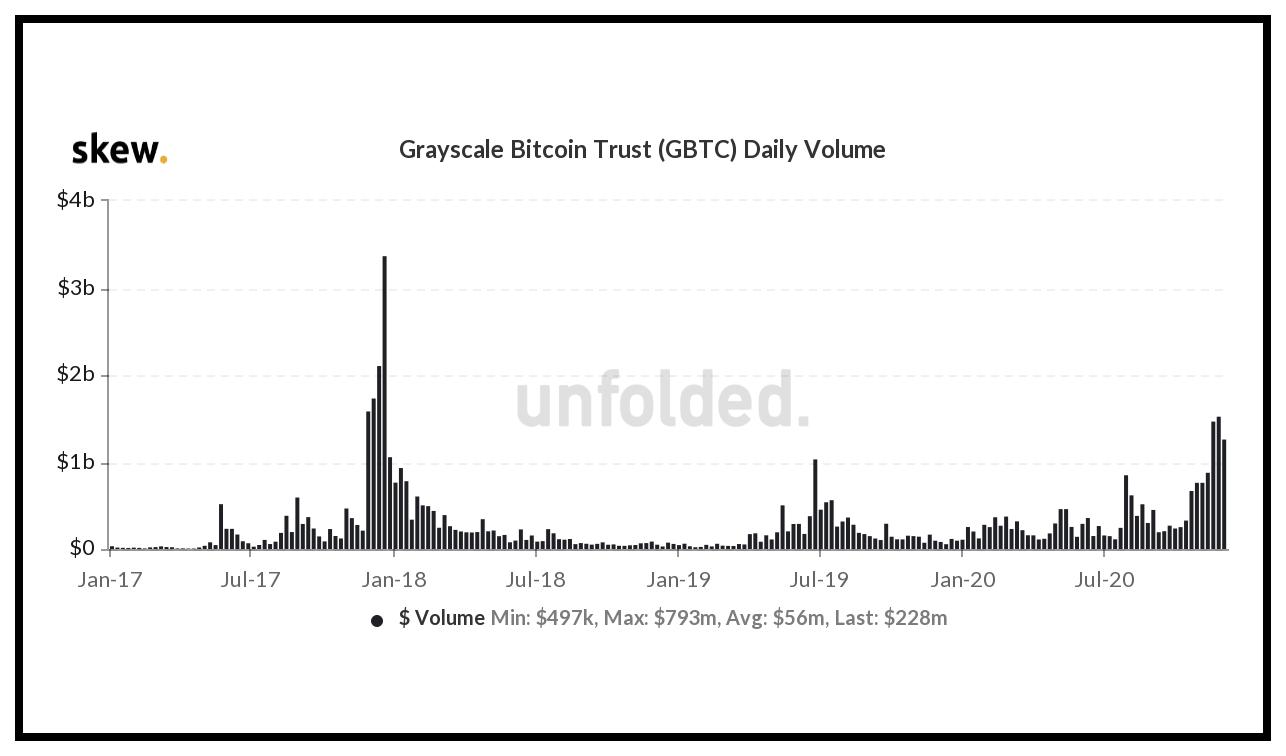 Volumen diario de GBTC a $ 1.5 mil millones