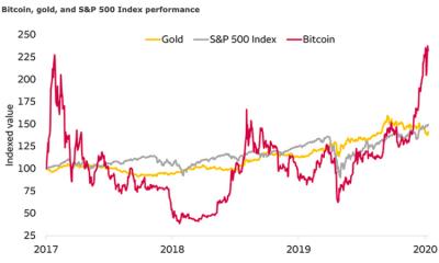 ¿Por qué los principales bancos de EE. UU. Piensan que Bitcoin no es una moda pasajera?