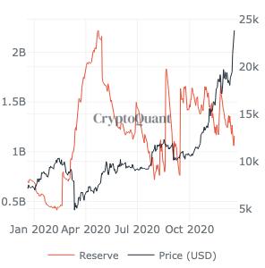 Que significa la caída en el suministro de Tether para el precio de Bitcoin