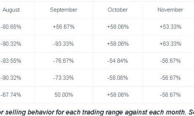 Bitcoin: minoristas contra comerciantes de ballenas y ¿quién se benefició más?