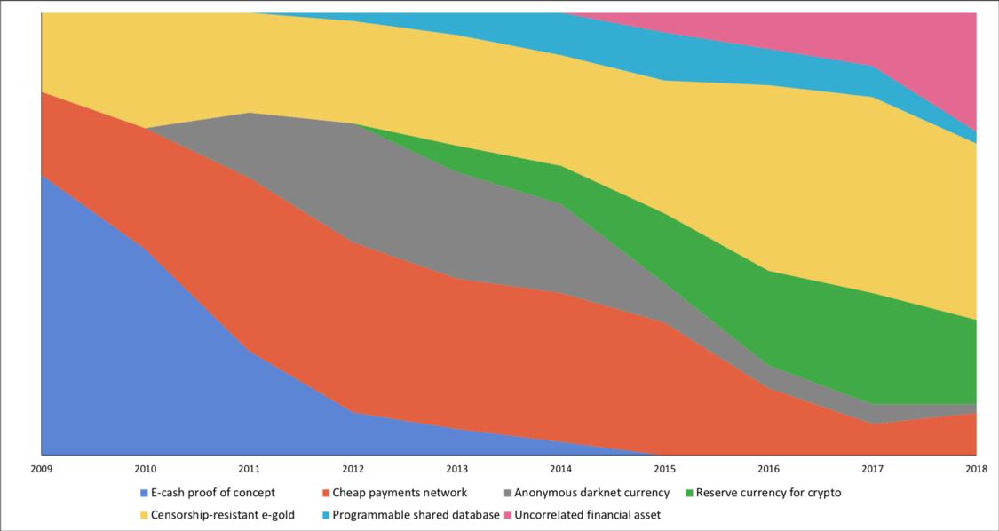¿Cuánto tiempo puede Bitcoin seguir siendo el número 1? Aquí hay un análisis de las amenazas que enfrenta BTC en 2021