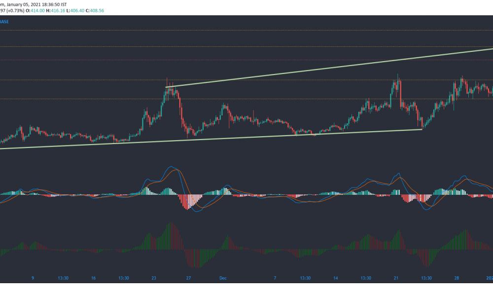 Análisis de precios de Bitcoin Cash, Polkadot, FTX Token: 05 de enero