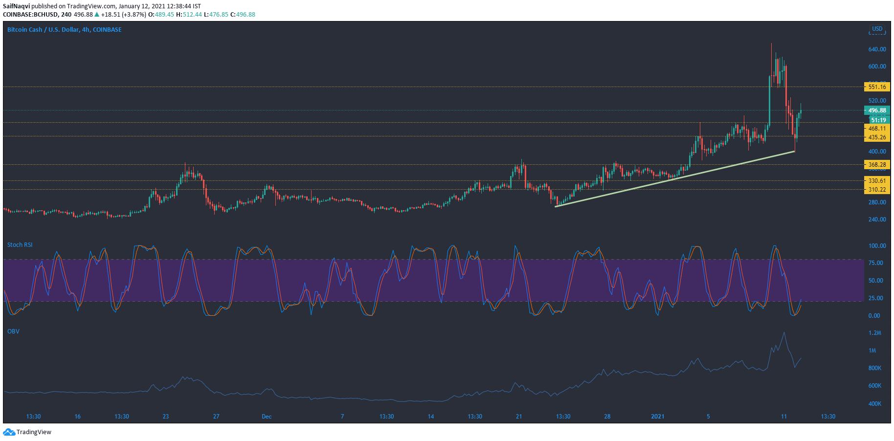 Bitcoin Cash, Basic Attention Token, Análisis de precios de DigiByte: 12 de enero