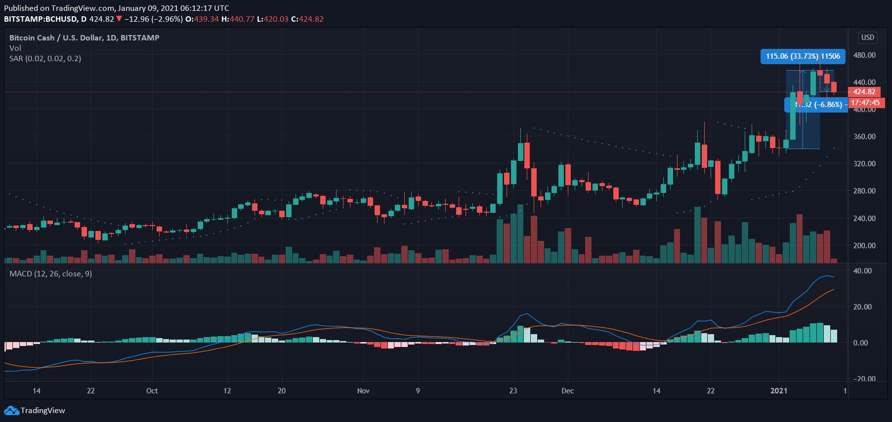 Bitcoin Cash, Polkadot, Análisis de precios DASH: 09 de enero