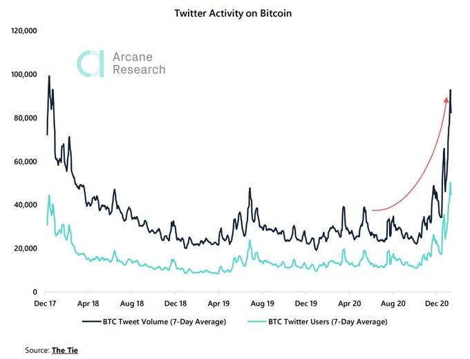 Twitter se vende en Bitcoin - ¿Y ahora qué?