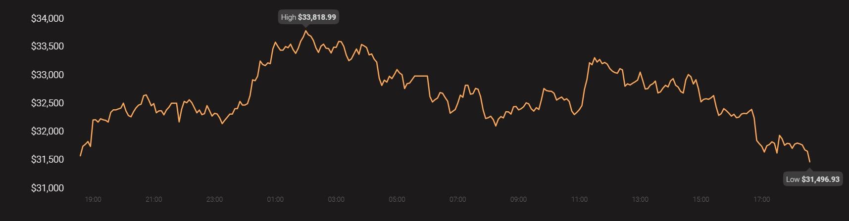 ¿Por qué ahora es el mejor momento para comprar Bitcoin, Ethereum?