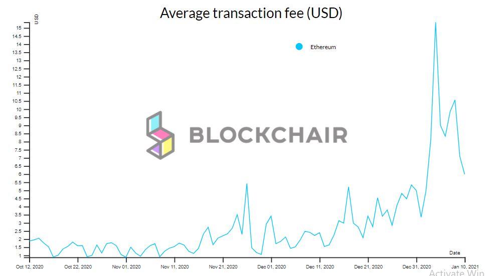 Las tarifas de transacción de Ethereum invierten a Bitcoin para informar ATH
