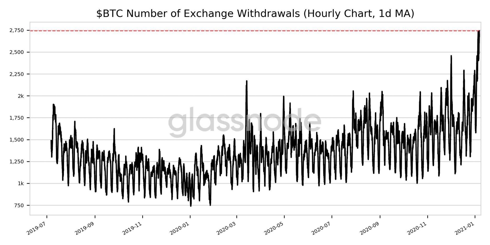 ¿Los retiros de Bitcoin Exchange apuntan a la próxima caída del precio?