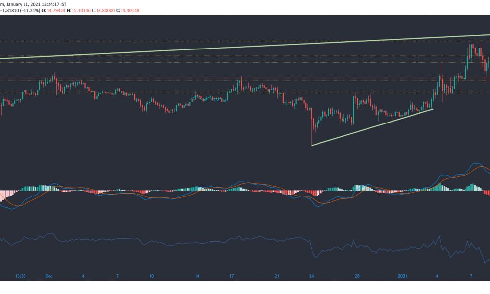Chainlink, Bitcoin SV, análisis de precios de Zcash: 11 de enero