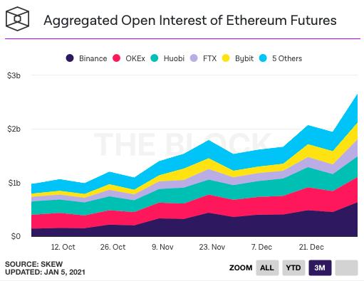 El interés abierto de Ethereum aumentó un 75% en 7 días