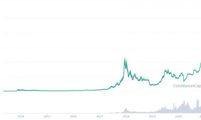 Por que este analista en cadena piensa que las ballenas de Bitcoin no son instituciones