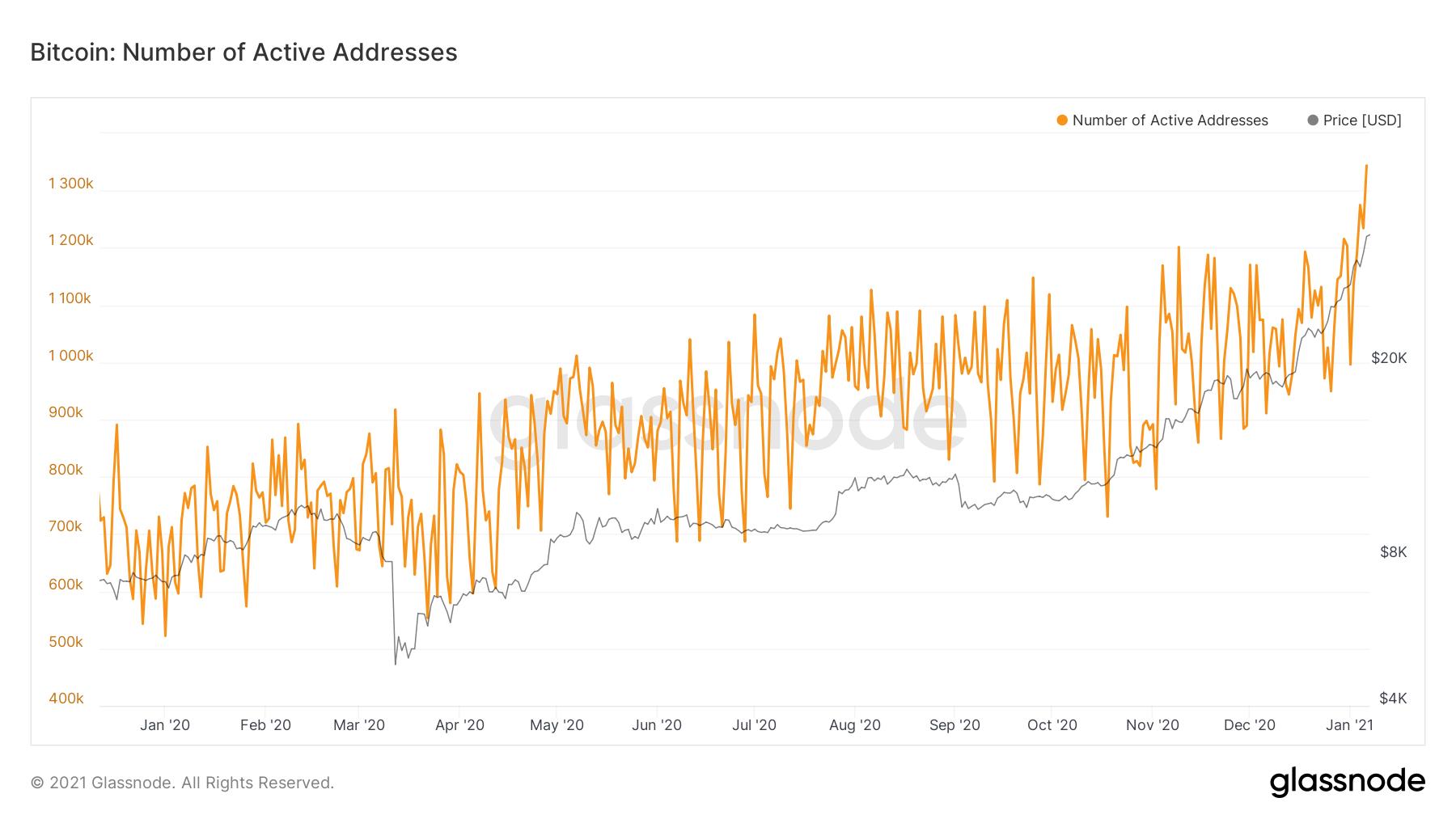 Por que es importante: las direcciones activas de Bitcoin se desacoplan del precio