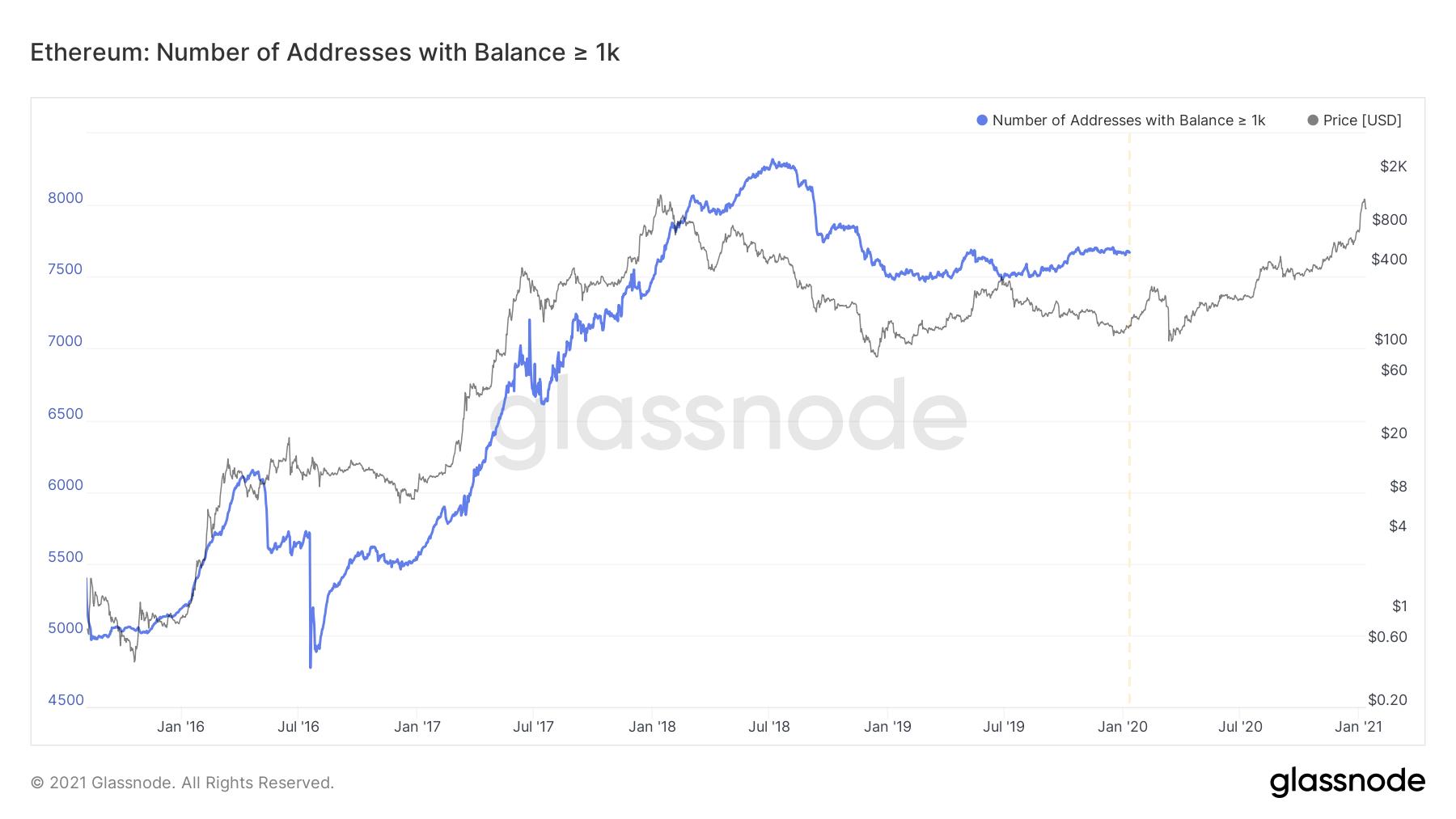 Por qué Ethereum se enfrenta a una resistencia masiva en su camino hacia ATH