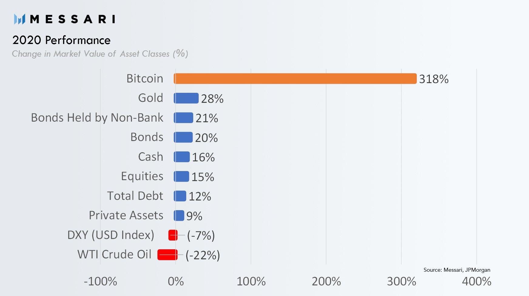 Por que 2021 verá Bitcoin con rendimientos hasta la fecha de 'algo por encima del 300%'