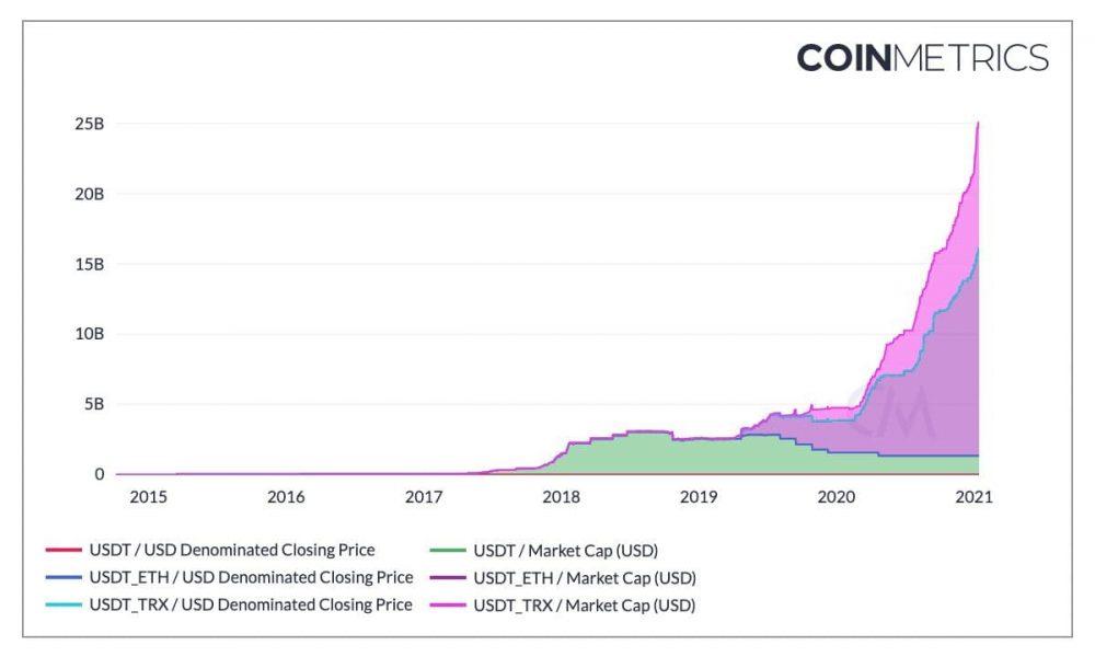 ¿Qué explica el impulso de capitalización de mercado de $ 25 mil millones de Tether?